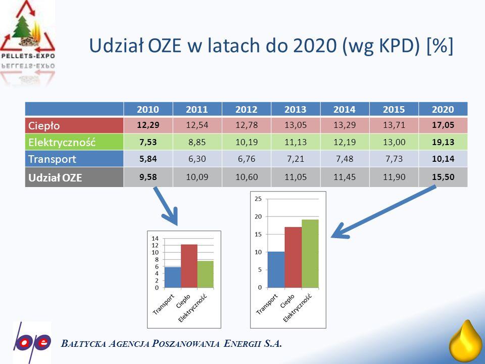 Udział OZE w latach do 2020 (wg KPD) [%]
